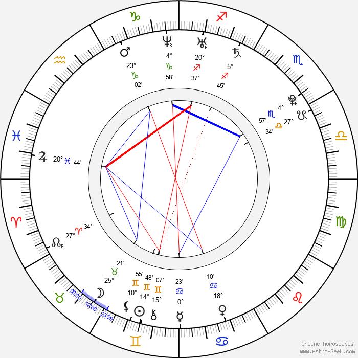Amanda Crew - Birth horoscope chart