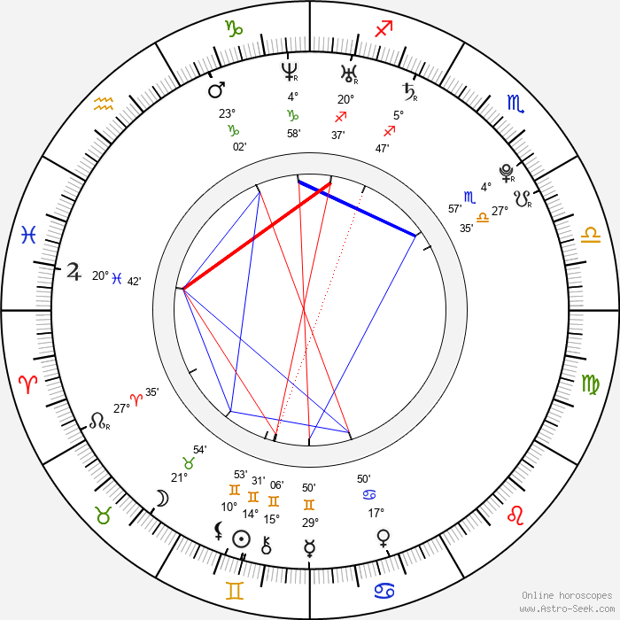 Amanda Crew - Birth horoscope chart