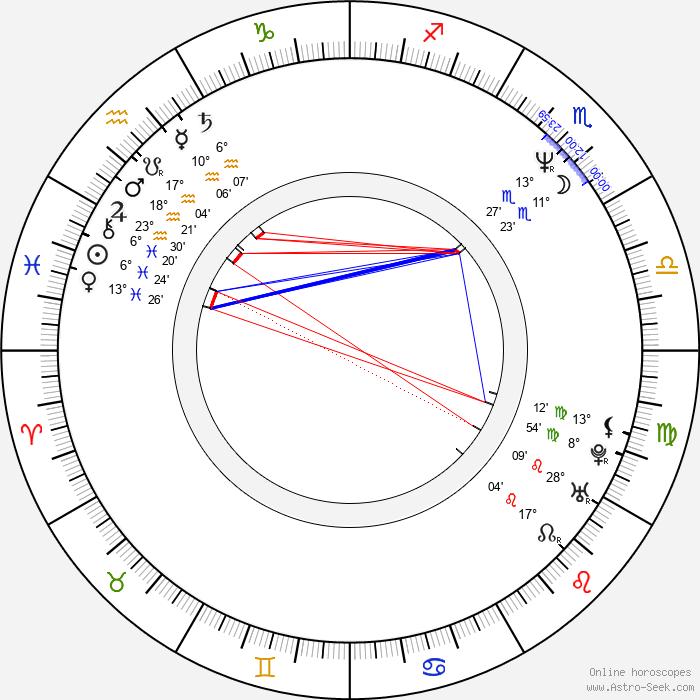 Amanda Keller - Birth horoscope chart