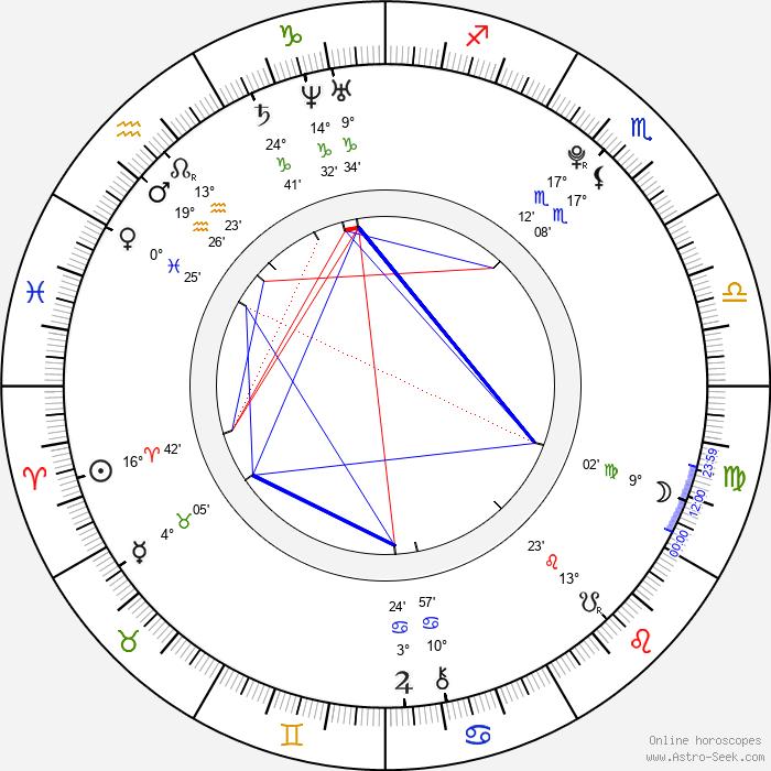 Amanda Marchesini - Birth horoscope chart