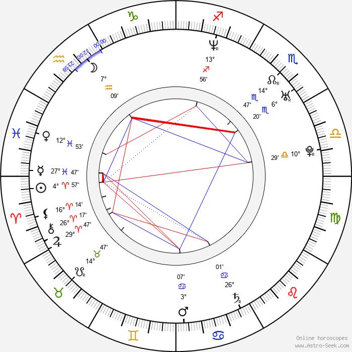 Amanda Marcum - Birth horoscope chart