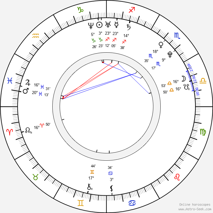 Amanda O'Connor - Birth horoscope chart