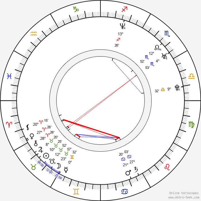 Amanda Palmer - Birth horoscope chart