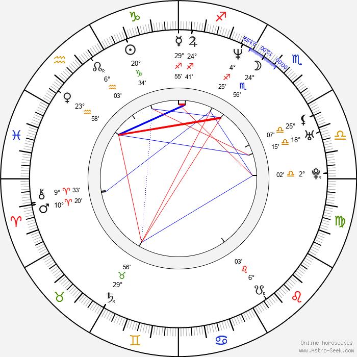 Amanda Peet - Birth horoscope chart