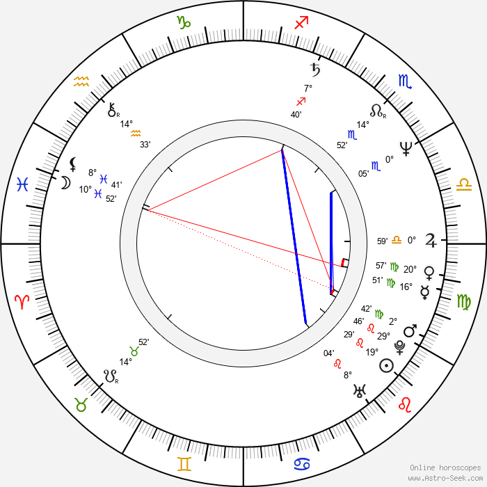 Amanda Redman - Birth horoscope chart