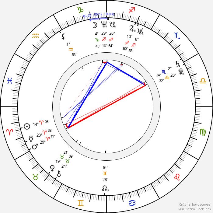 Amanda Righetti - Birth horoscope chart