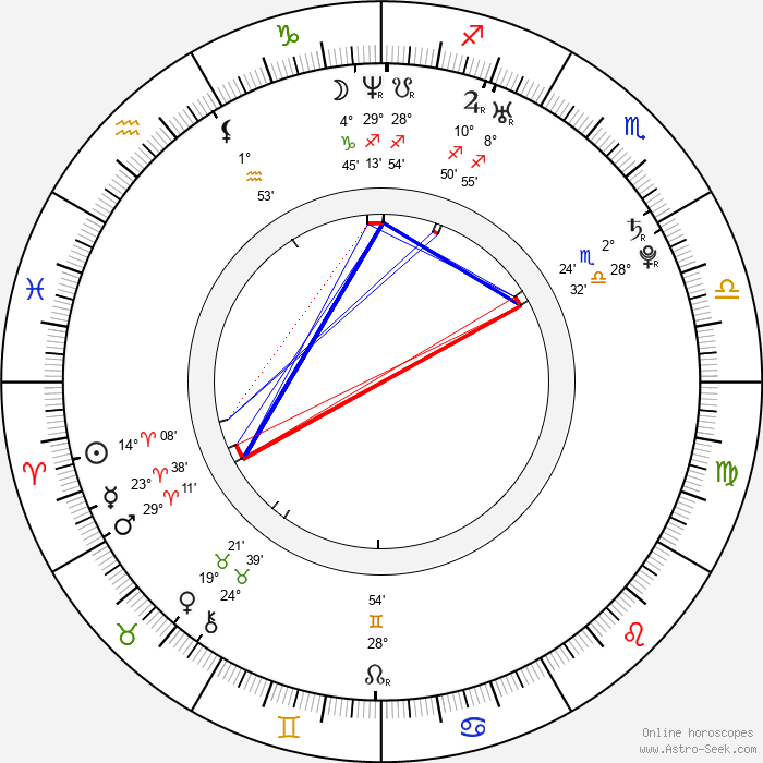 Amanda Righetti - Birth horoscope chart
