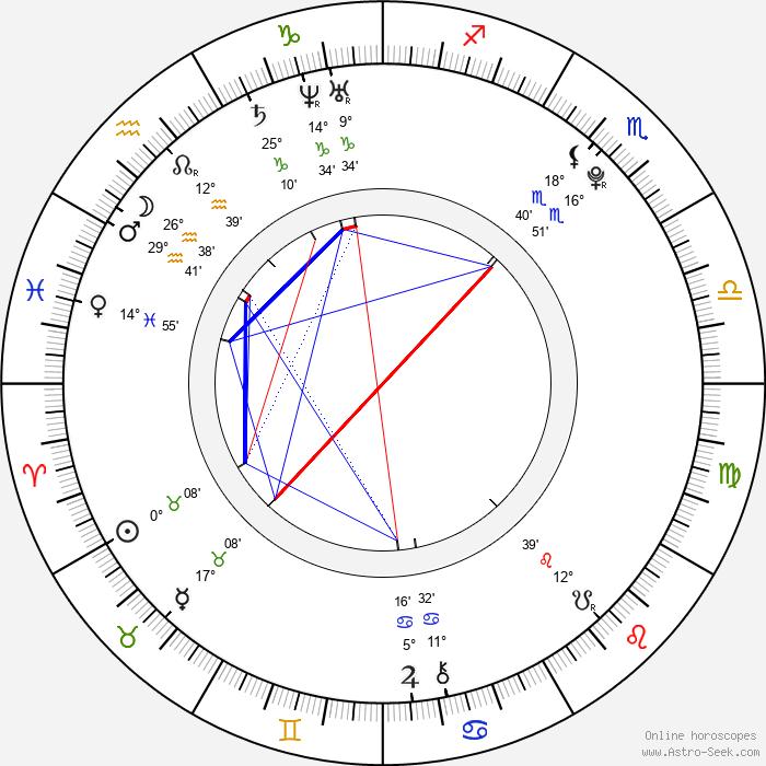 Amanda Westlake - Birth horoscope chart