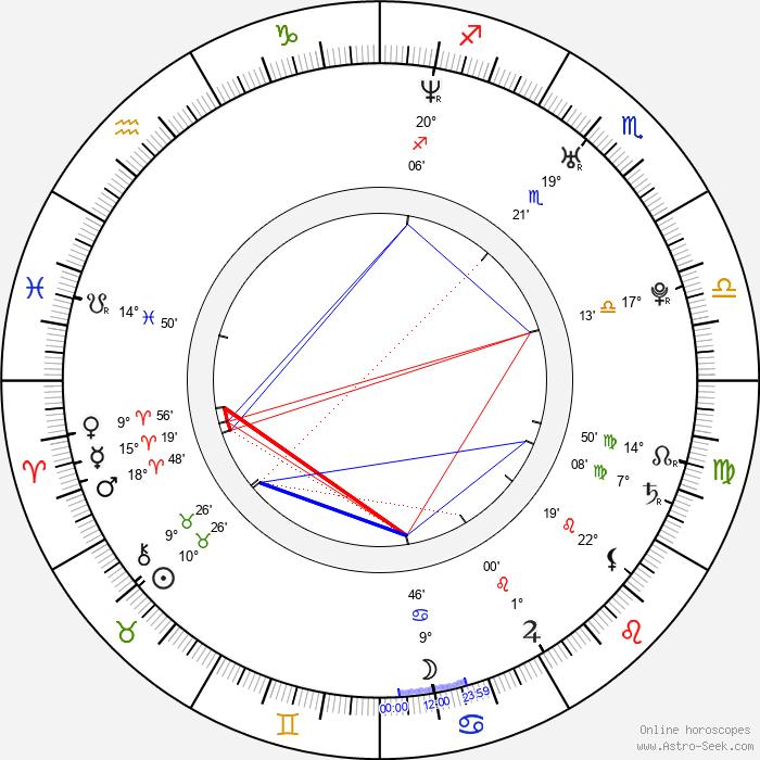 Amandine Chaignot - Birth horoscope chart