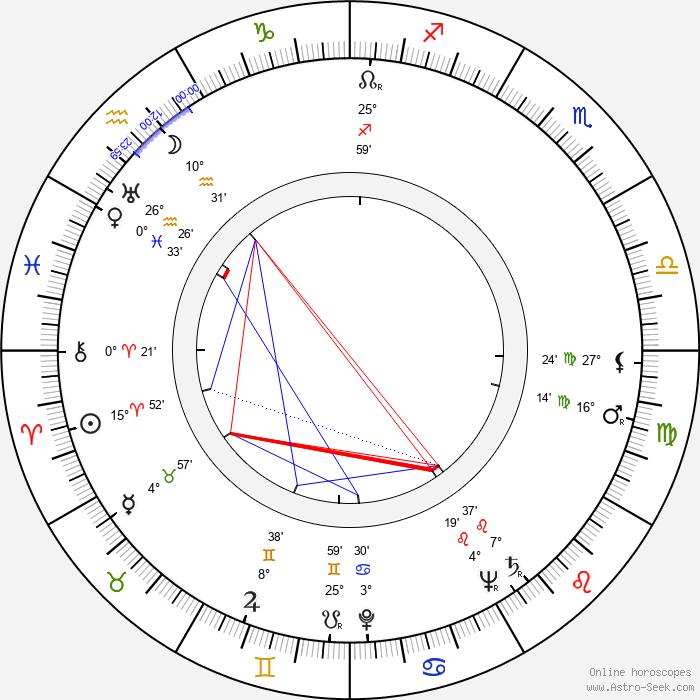 Amando de Ossorio - Birth horoscope chart