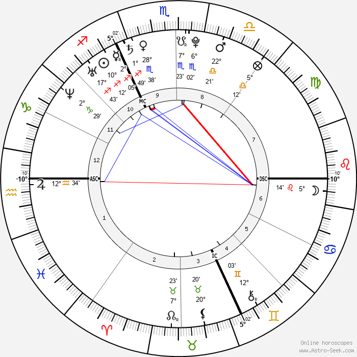 Amaury Leveaux - Birth horoscope chart