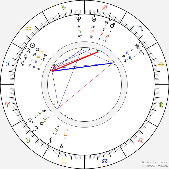 Amber Riley - Birth horoscope chart