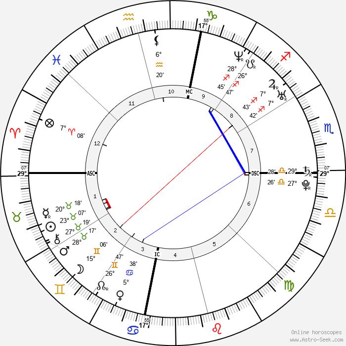 Amber Tamblyn - Birth horoscope chart