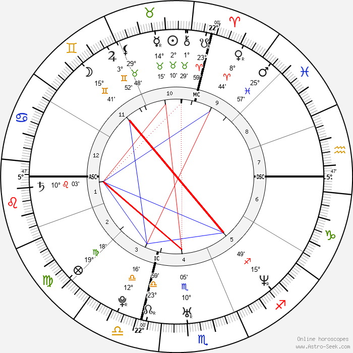 Ambra Angiolini - Birth horoscope chart