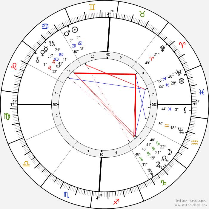 Ambrose Bierce - Birth horoscope chart