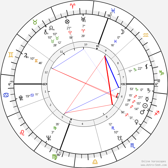 Ambrosio Guillen - Birth horoscope chart