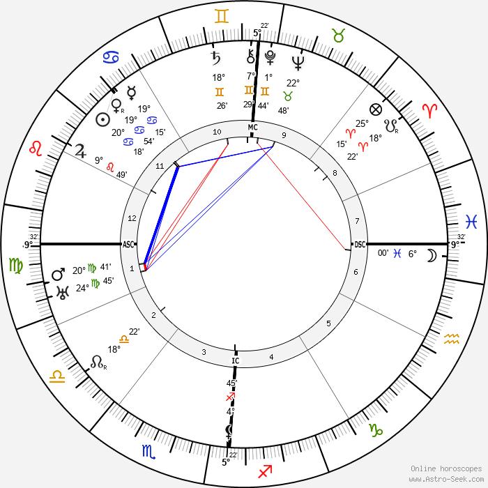 Amedeo Modigliani - Birth horoscope chart