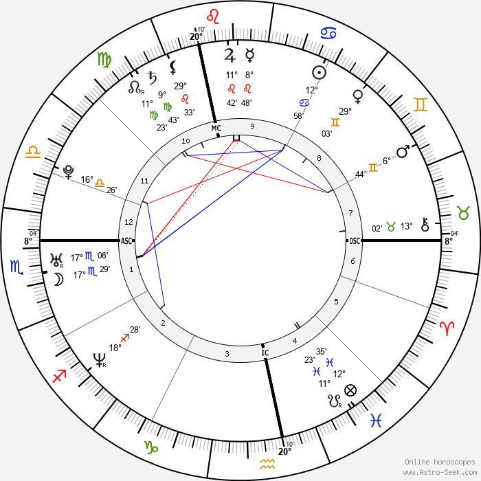 Amélie Mauresmo - Birth horoscope chart