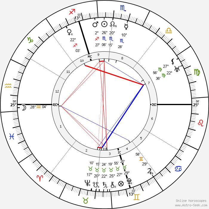 Amelita Galli-Curci - Birth horoscope chart