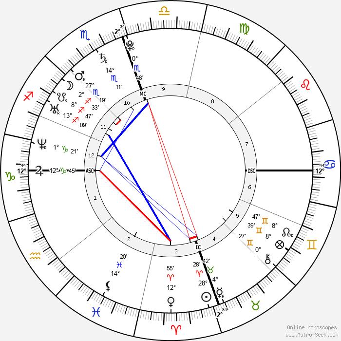 America Ferrera - Birth horoscope chart