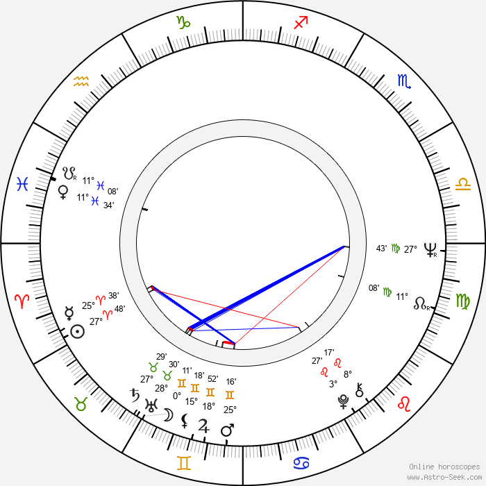 Amin Q. Chaudhri - Birth horoscope chart