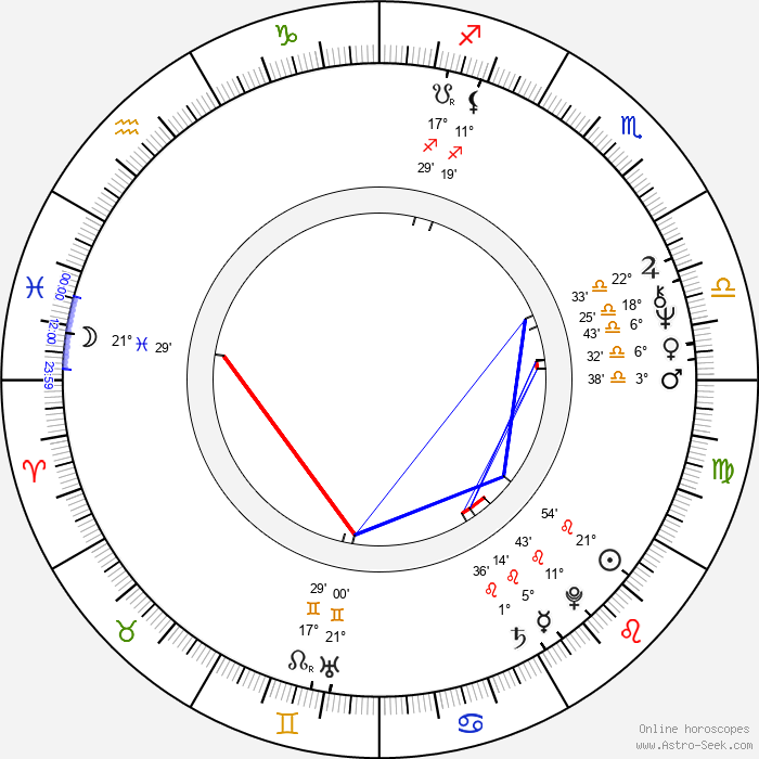 Amir Naderi - Birth horoscope chart