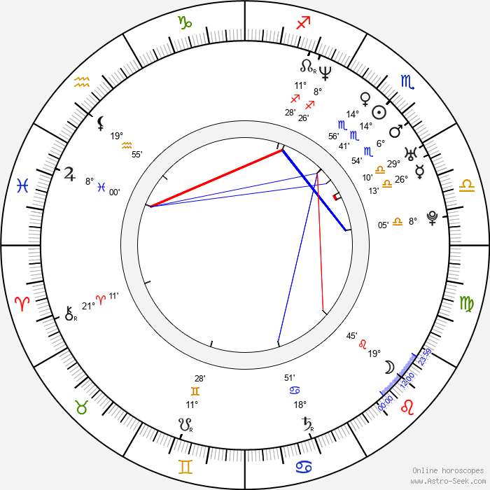 Amit Duvdevani - Birth horoscope chart