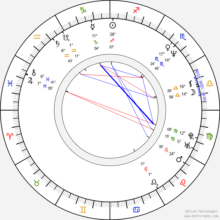 Amotz Plessner - Birth horoscope chart