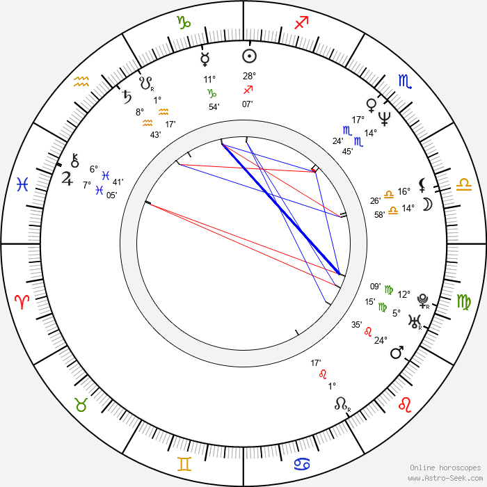 Amotz Plessner - Birth horoscope chart