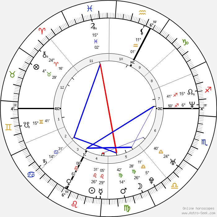 Amy Adams - Birth horoscope chart