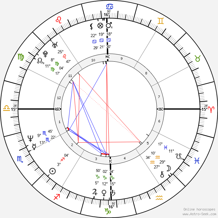 Amy Grant - Birth horoscope chart