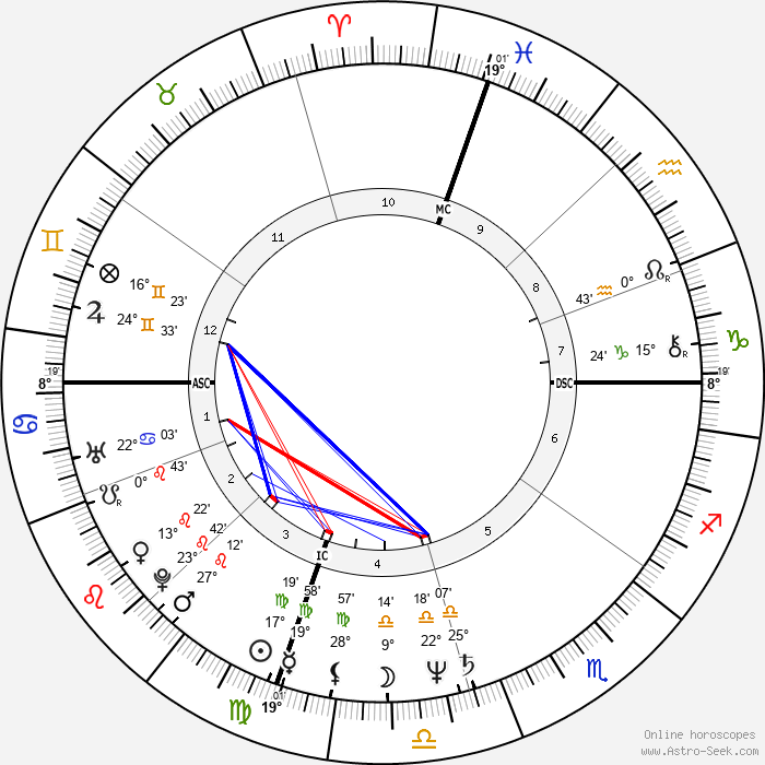 Amy Irving - Birth horoscope chart