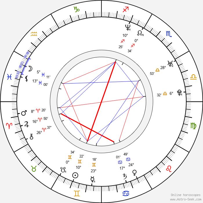 Amy Leland - Birth horoscope chart