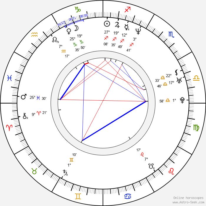 Amy Locane - Birth horoscope chart