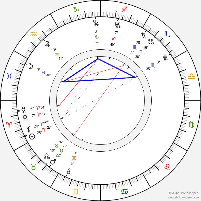 Amy Ried - Birth horoscope chart