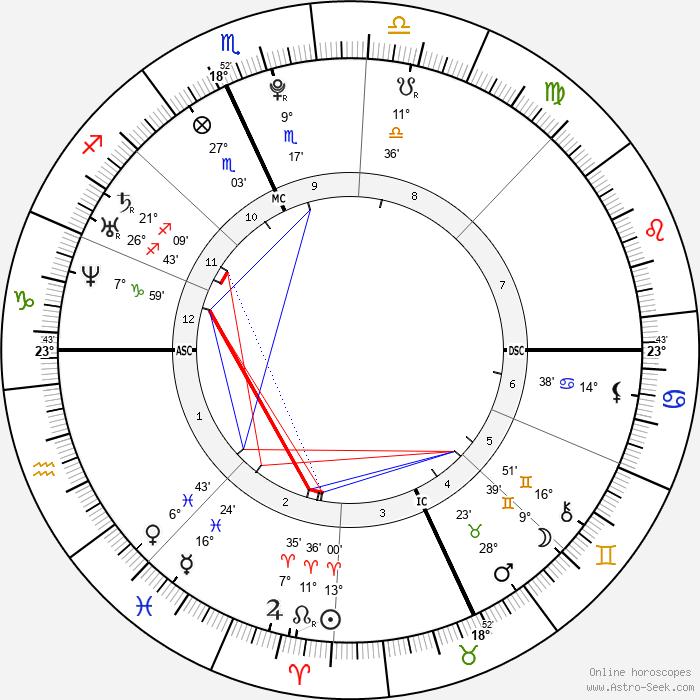 Amy Seguin - Birth horoscope chart