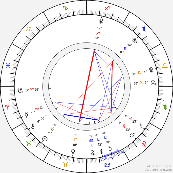Amy Sloan - Birth horoscope chart