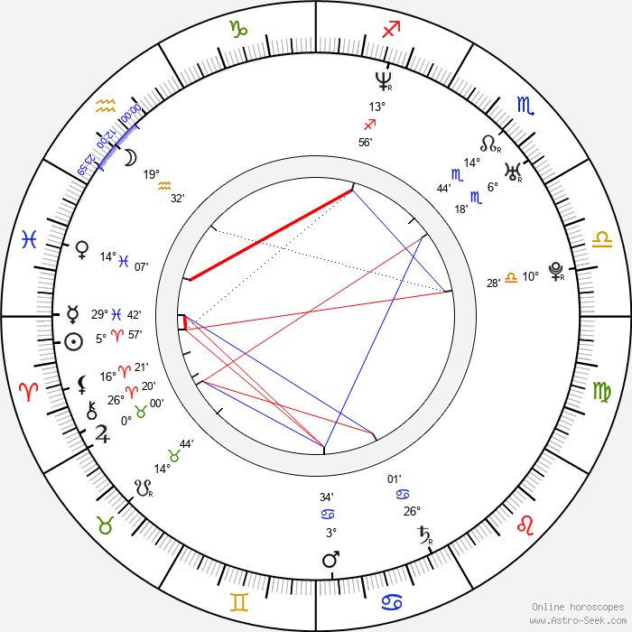 Amy Smart - Birth horoscope chart