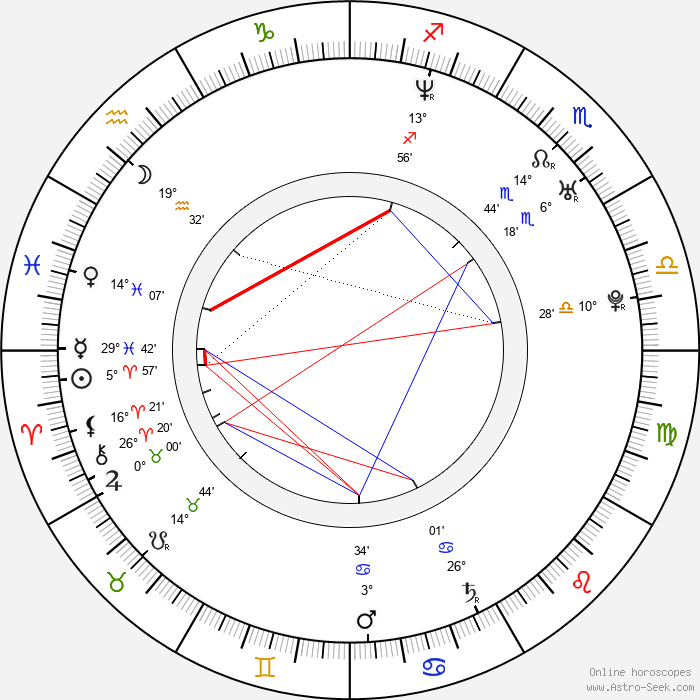Amy Smart - Birth horoscope chart