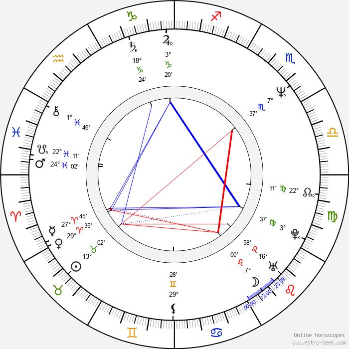 Amy Steel - Birth horoscope chart