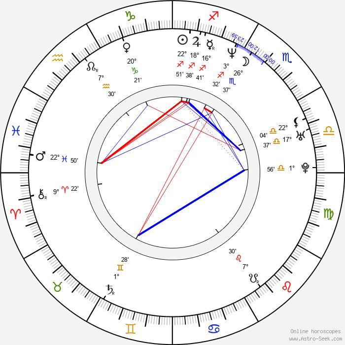 Amy Wright - Birth horoscope chart