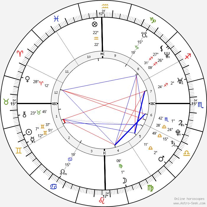 Ana Beatriz Barros - Birth horoscope chart