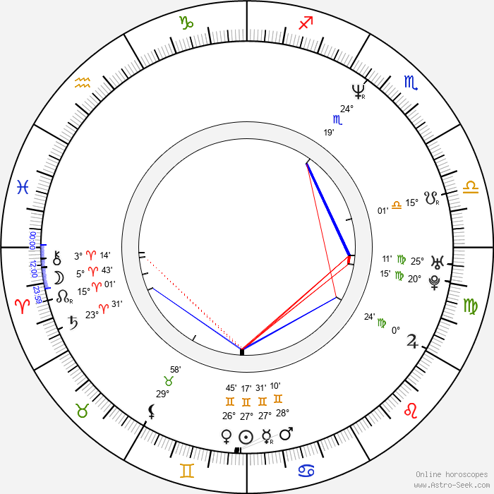 Ana Duato - Birth horoscope chart