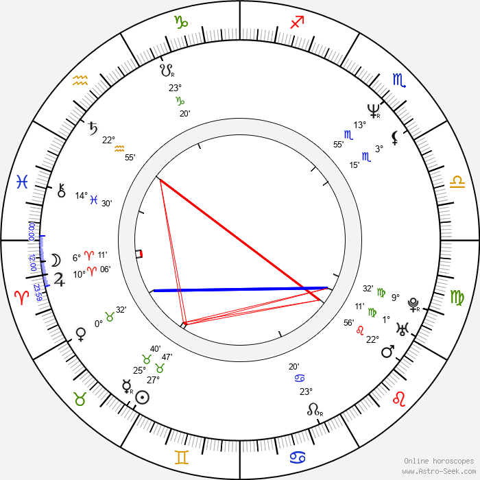 Ana Fernández - Birth horoscope chart