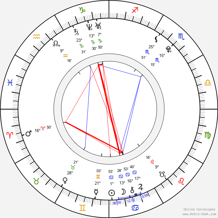 Ana Flavia Gavlak - Birth horoscope chart