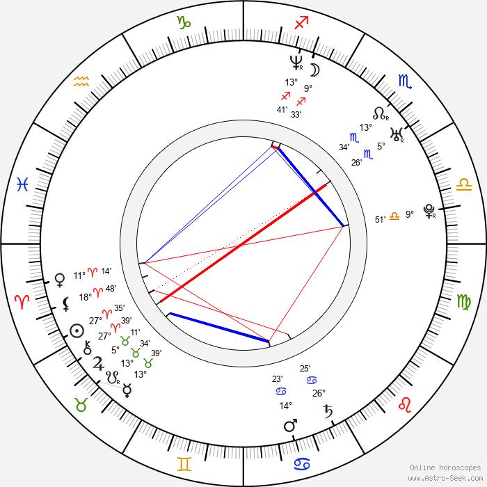 Aňa Geislerová - Birth horoscope chart