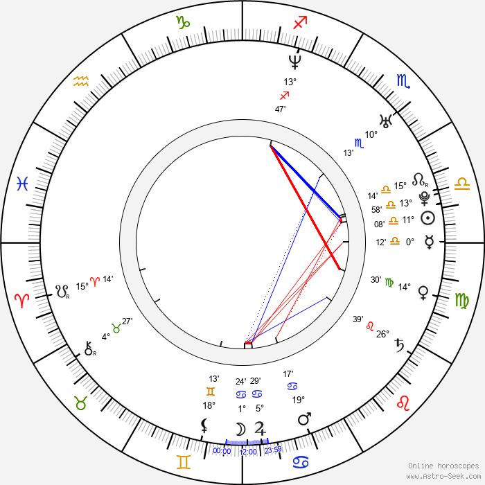 Ana Johnsson - Birth horoscope chart