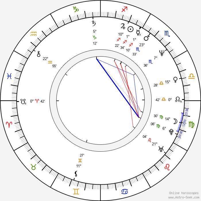 Ana Luiza Azevedo - Birth horoscope chart