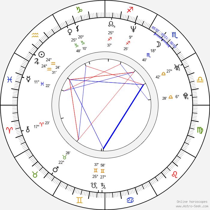 Ana Patricia Rojo - Birth horoscope chart