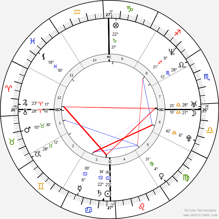 Ana Paula Arósio - Birth horoscope chart